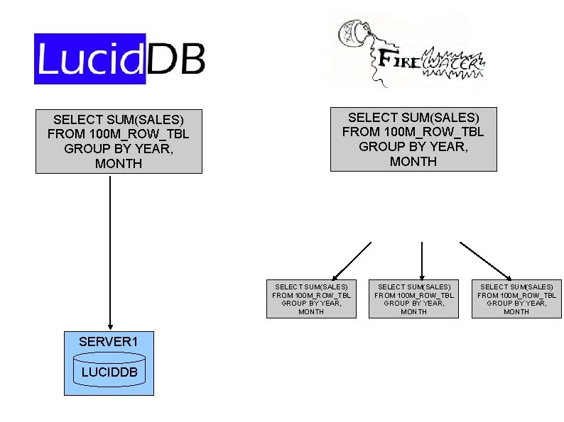 SELECT SUM(SALES) FROM 100 M_ROW_TBL GROUP BY YEAR, MONTH SERVER 1 LUCIDDB SELECT SUM(SALES)