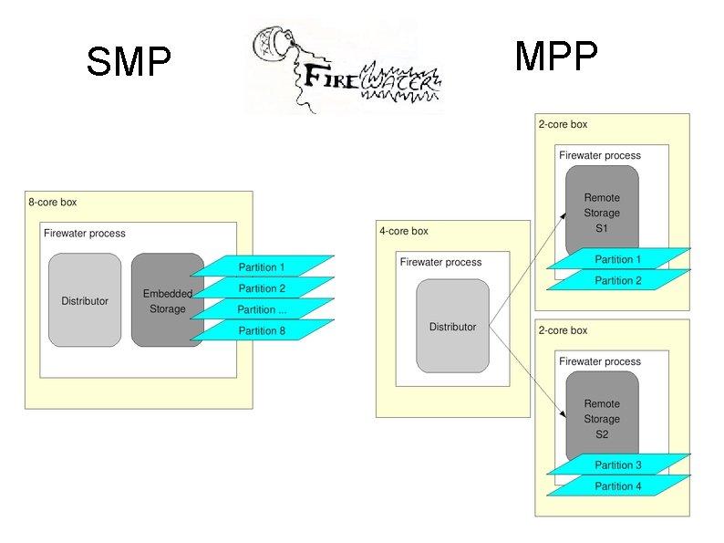 SMP MPP