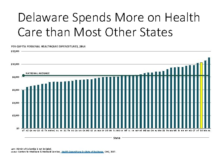 Delaware Spends More on Health Care than Most Other States PER CAPITA PERSONAL HEALTHCARE