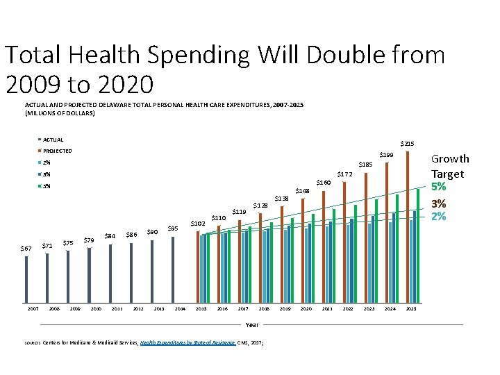 Total Health Spending Will Double from 2009 to 2020 ACTUAL AND PROJECTED DELAWARE TOTAL