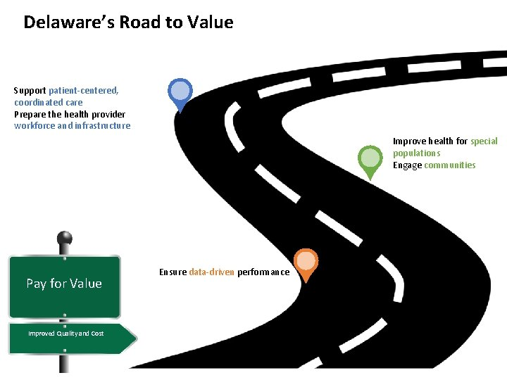 Delaware's Road to Value Support patient-centered, coordinated care Prepare the health provider workforce and