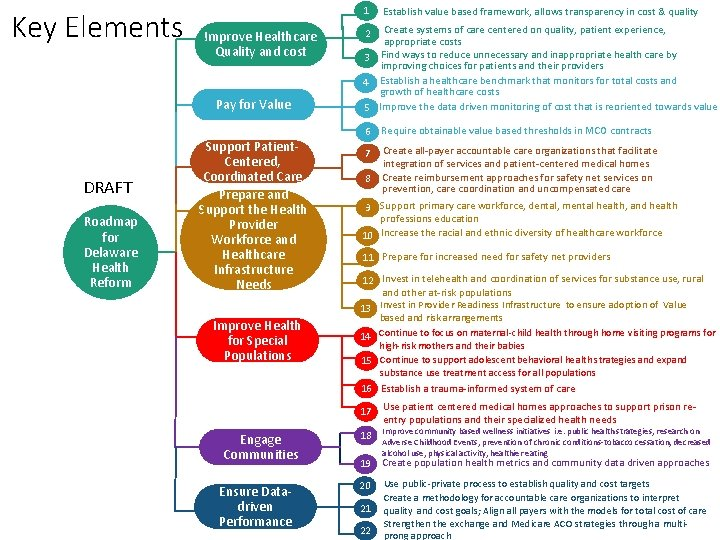 Key Elements 1 Improve Healthcare Quality and cost Pay for Value DRAFT Roadmap for