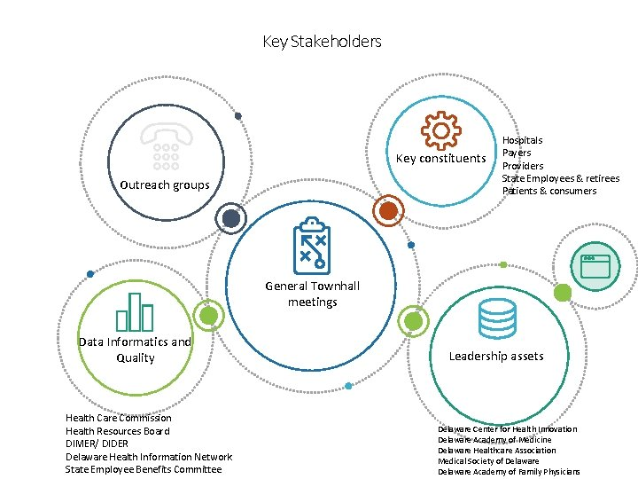 Key Stakeholders ho Key constituents Outreach groups Hospitals Payers Providers State Employees & retirees
