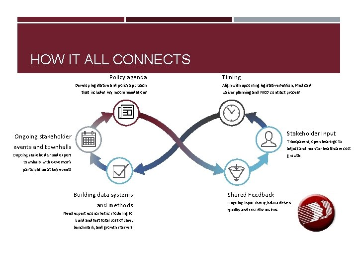 HOW IT ALL CONNECTS Policy agenda Develop legislative and policy approach that includes key