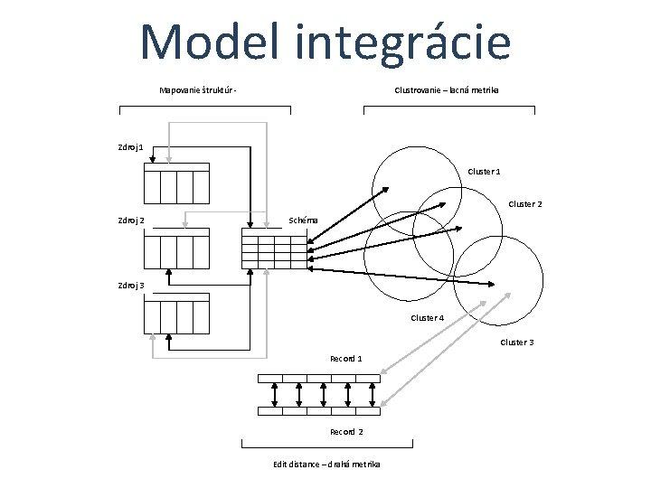 Model integrácie Mapovanie štruktúr - Clustrovanie – lacná metrika Zdroj 1 Cluster 2 Zdroj