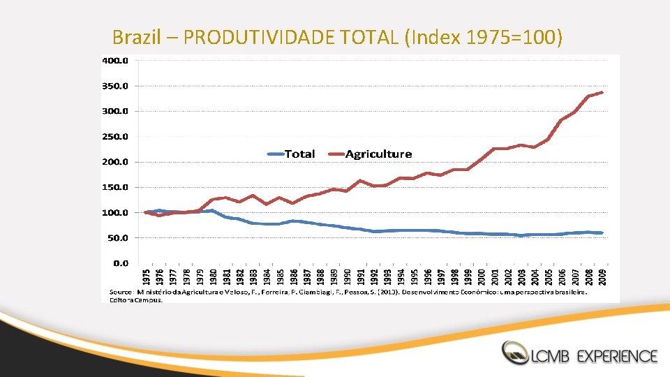 Brazil – PRODUTIVIDADE TOTAL (Index 1975=100)