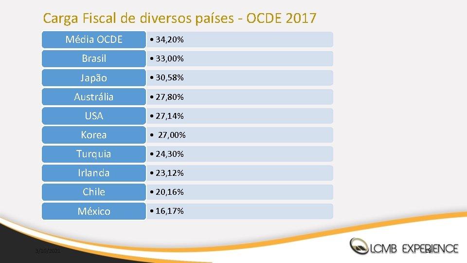 Carga Fiscal de diversos países - OCDE 2017 3/10/2021 Média OCDE • 34, 20%