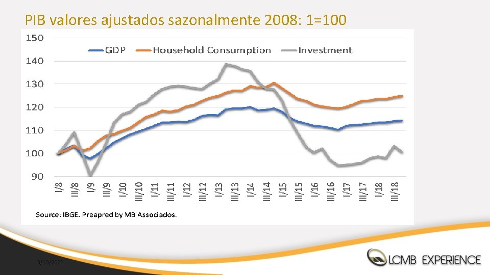 PIB valores ajustados sazonalmente 2008: 1=100 3/10/2021 16