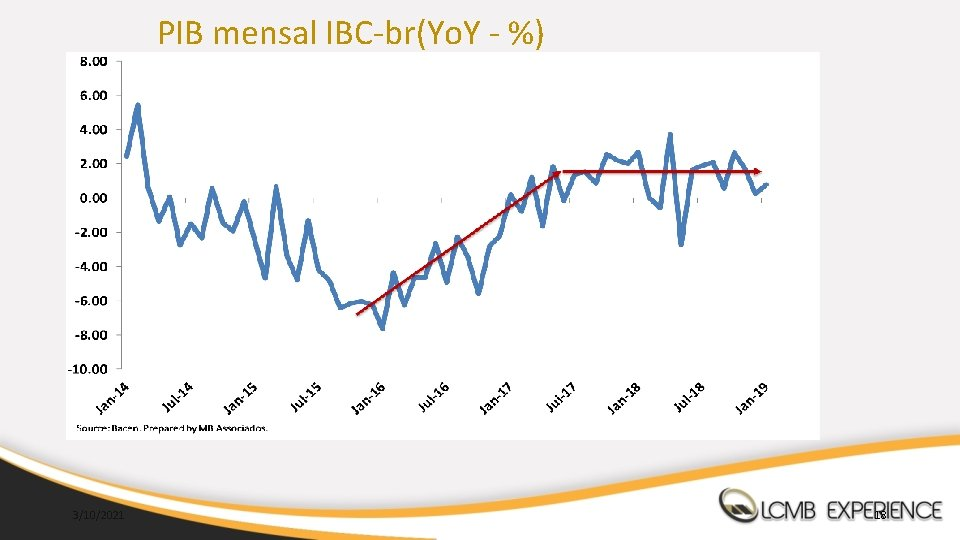 PIB mensal IBC-br(Yo. Y - %) 3/10/2021 18