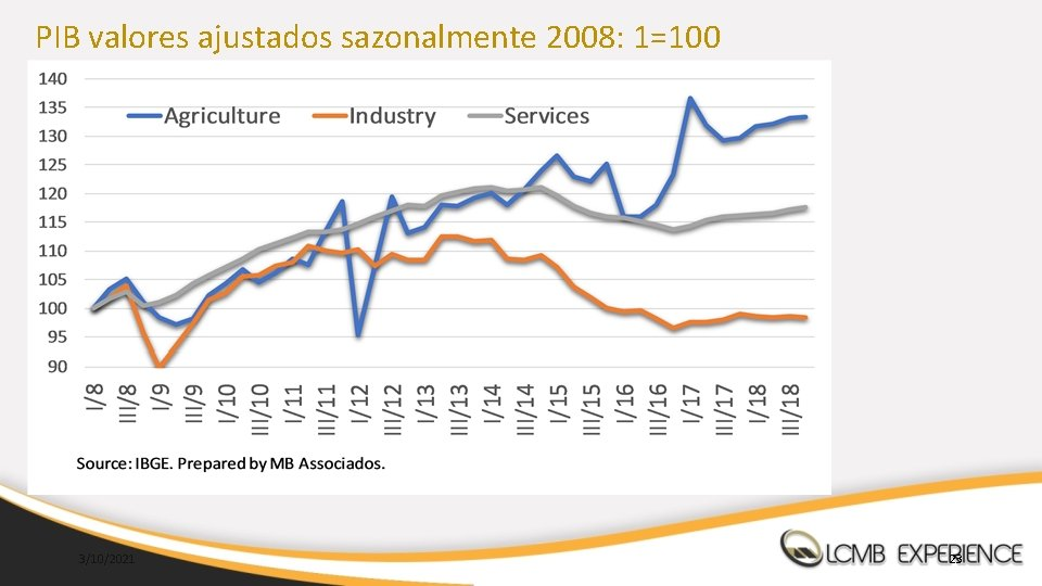 PIB valores ajustados sazonalmente 2008: 1=100 3/10/2021 23