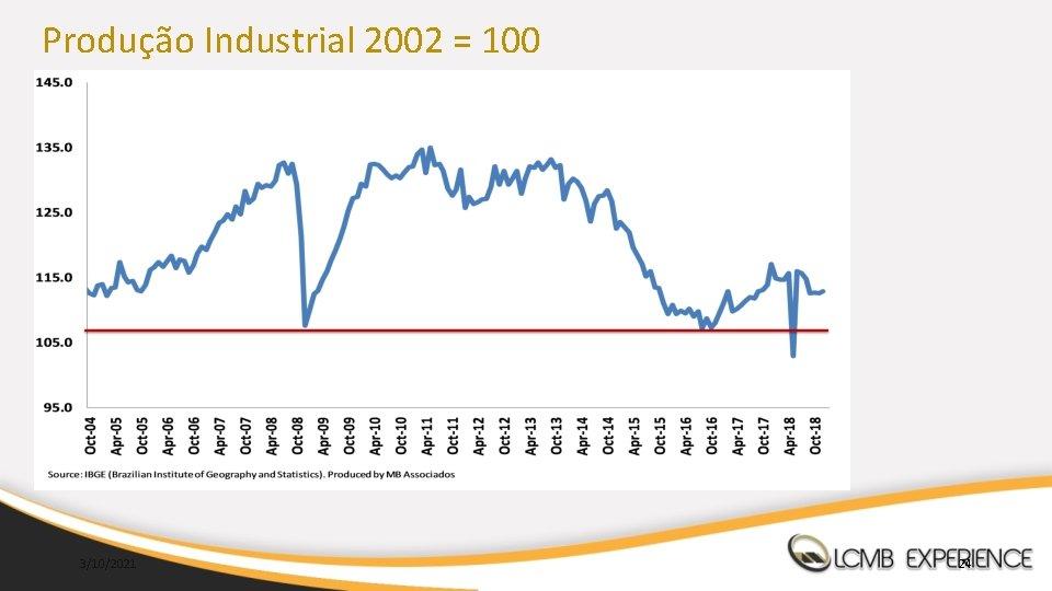 Produção Industrial 2002 = 100 3/10/2021 24