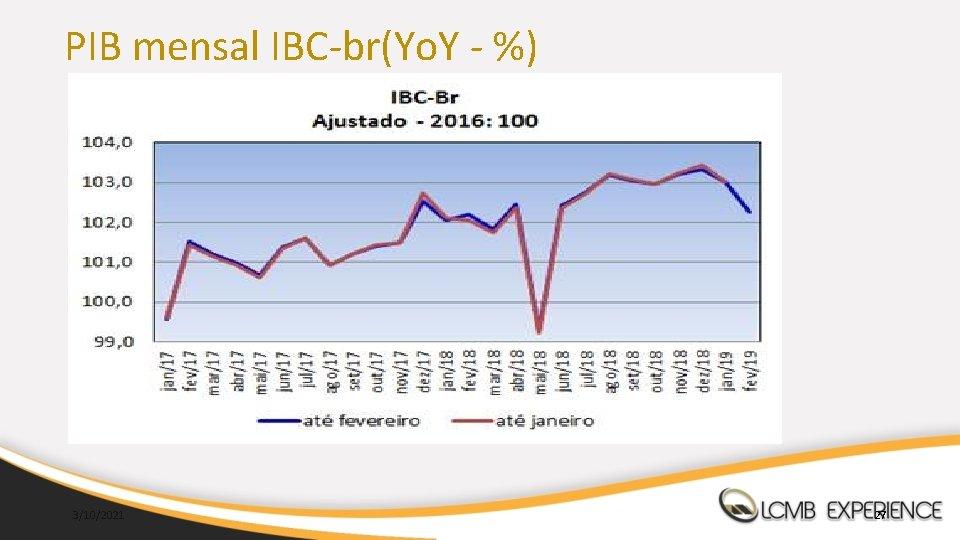 PIB mensal IBC-br(Yo. Y - %) 3/10/2021 27