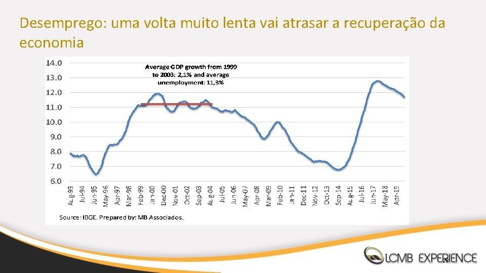 Desemprego: uma volta muito lenta vai atrasar a recuperação da economia 28