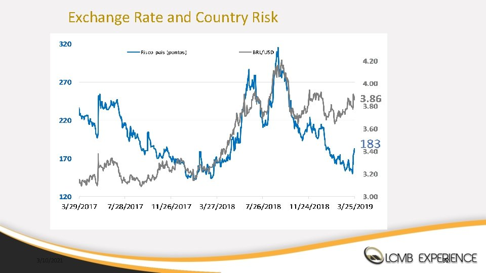 Exchange Rate and Country Risk 3/10/2021 32