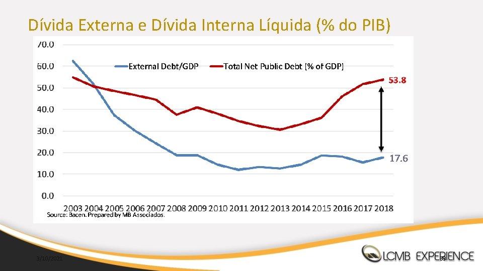 Dívida Externa e Dívida Interna Líquida (% do PIB) 3/10/2021 33