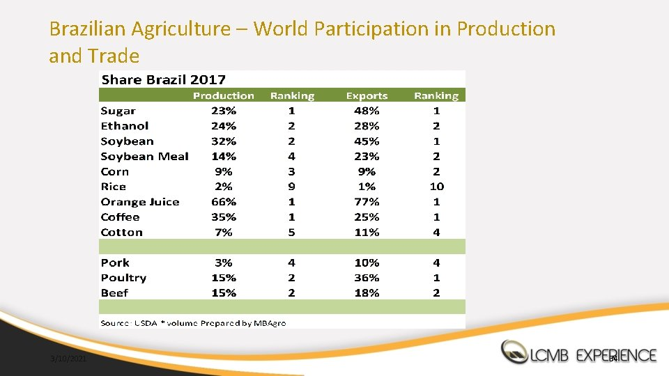 Brazilian Agriculture – World Participation in Production and Trade 3/10/2021 34