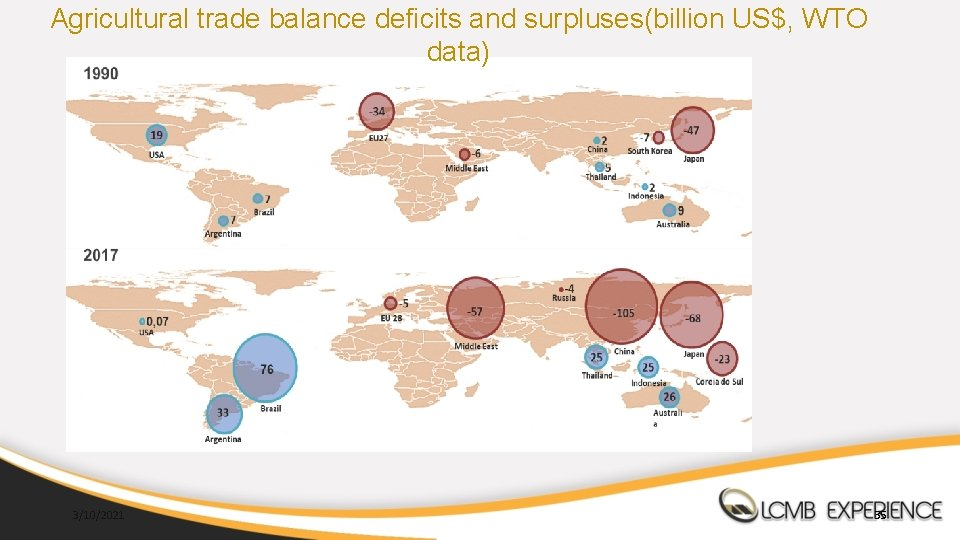 Agricultural trade balance deficits and surpluses(billion US$, WTO data) 3/10/2021 35