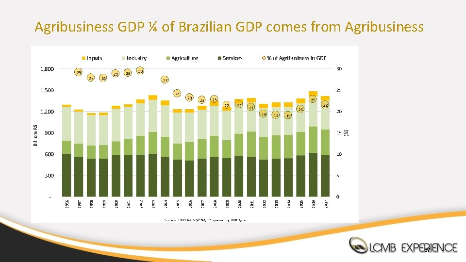 Agribusiness GDP ¼ of Brazilian GDP comes from Agribusiness 37