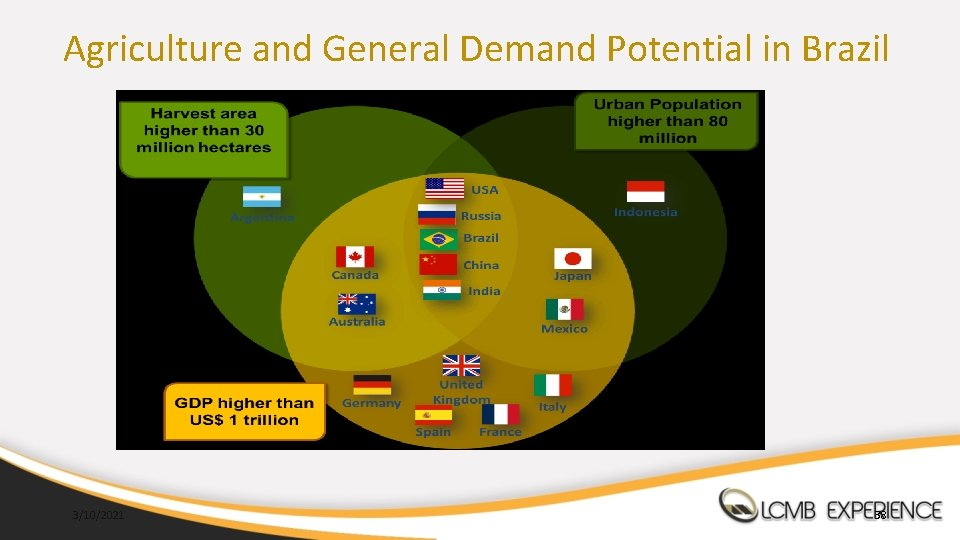Agriculture and General Demand Potential in Brazil 3/10/2021 38