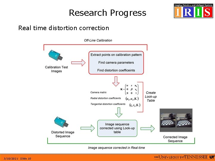 Research Progress Real time distortion correction 3/10/2021 Slide 10