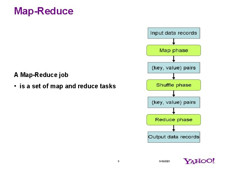 Map-Reduce A Map-Reduce job • is a set of map and reduce tasks 3