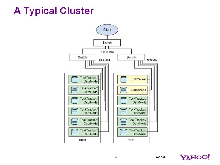 A Typical Cluster 4 3/10/2021