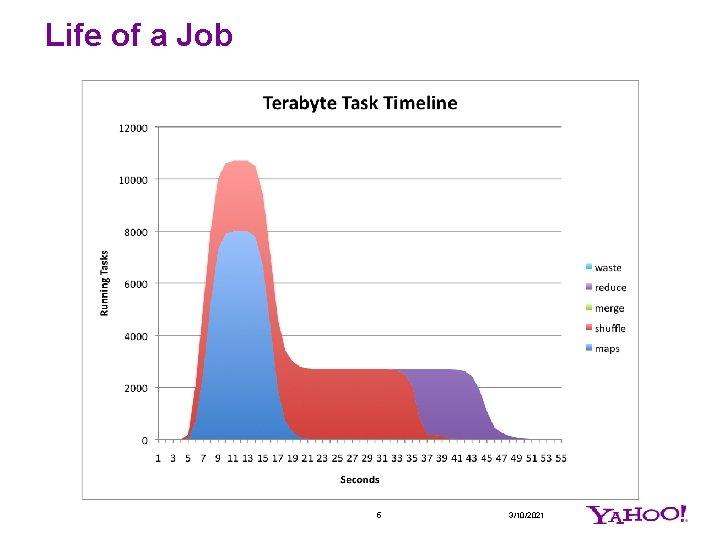 Life of a Job 5 3/10/2021