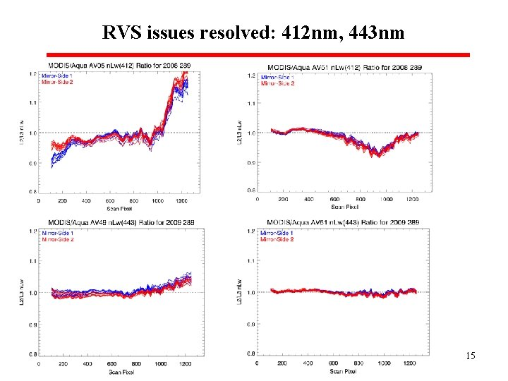 RVS issues resolved: 412 nm, 443 nm 15