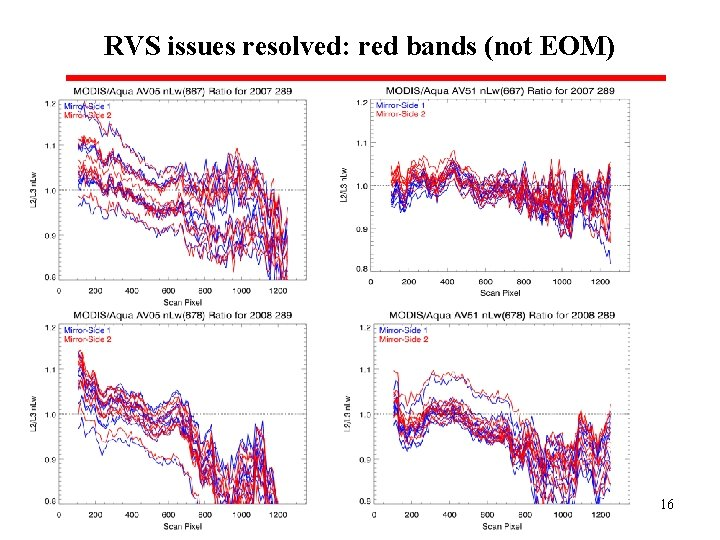 RVS issues resolved: red bands (not EOM) 16