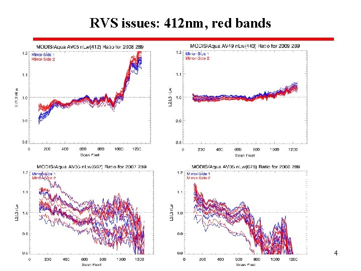 RVS issues: 412 nm, red bands 4