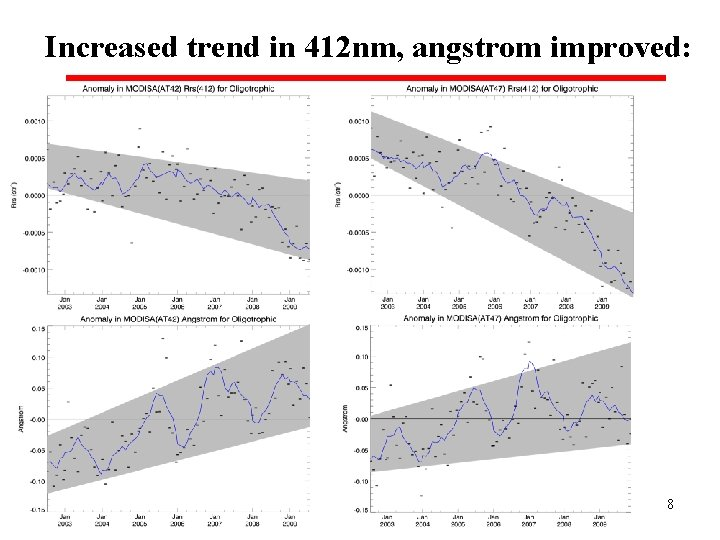Increased trend in 412 nm, angstrom improved: 8