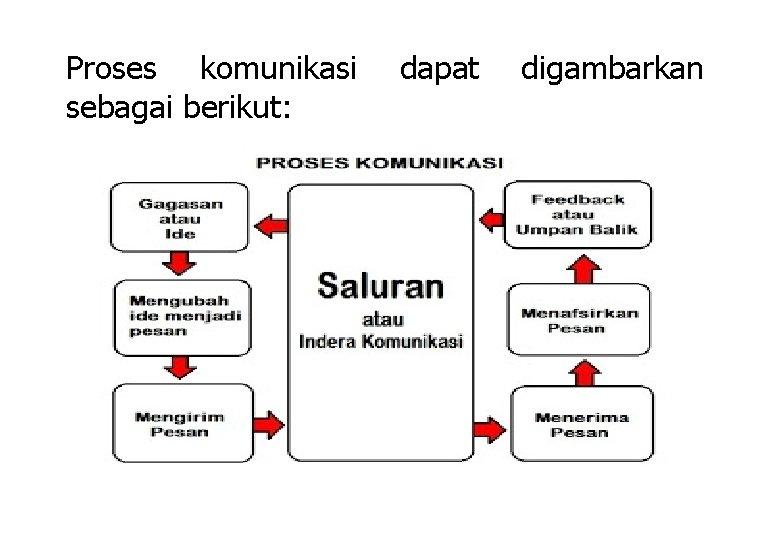 Proses komunikasi sebagai berikut: dapat digambarkan