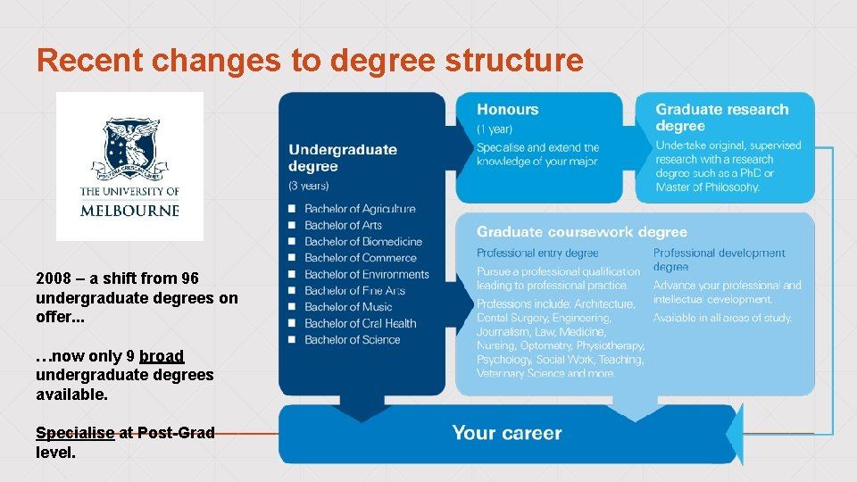 Recent changes to degree structure 2008 – a shift from 96 undergraduate degrees on