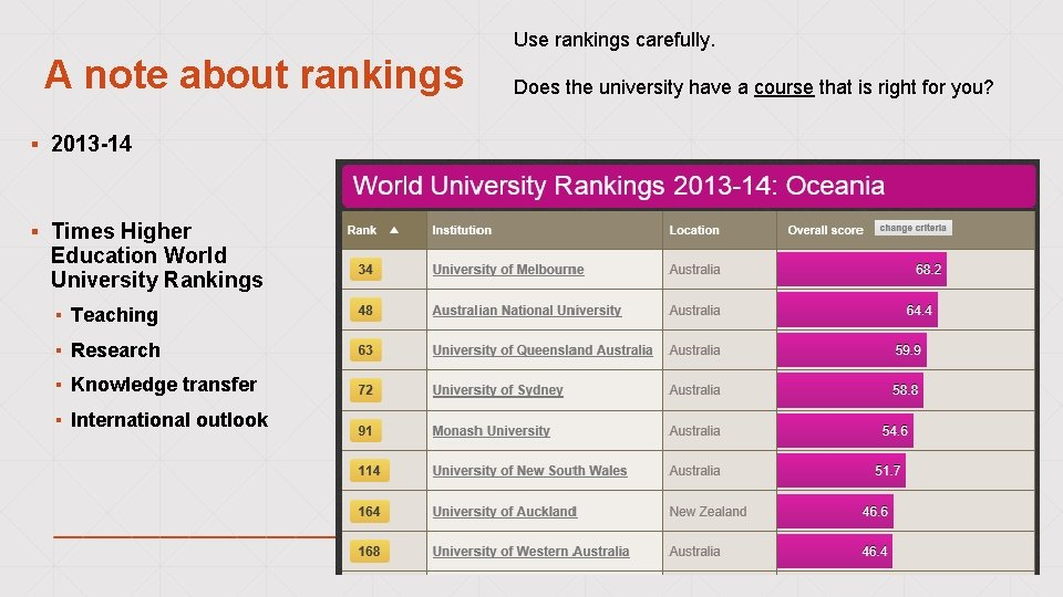 Use rankings carefully. A note about rankings ▪ 2013 -14 ▪ Times Higher Education