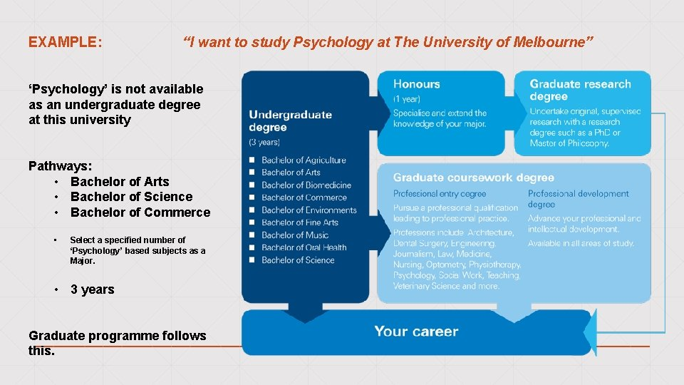 """EXAMPLE: """"I want to study Psychology at The University of Melbourne"""" 'Psychology' is not"""