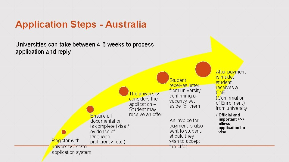 Application Steps - Australia Universities can take between 4 -6 weeks to process application
