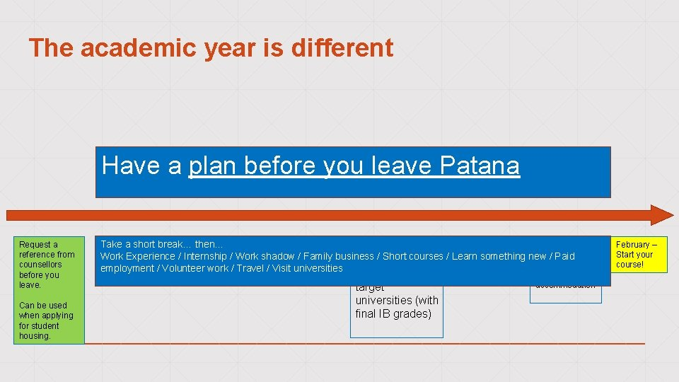 The academic year is different Have a plan before you leave Patana Request a