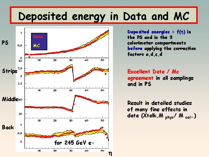 Deposited energy in Data and MC PS Deposited energies = f( ) in the