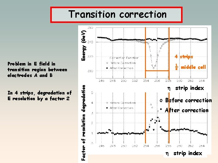 In 4 strips, degradation of E resolution by a factor 2 4 strips ½