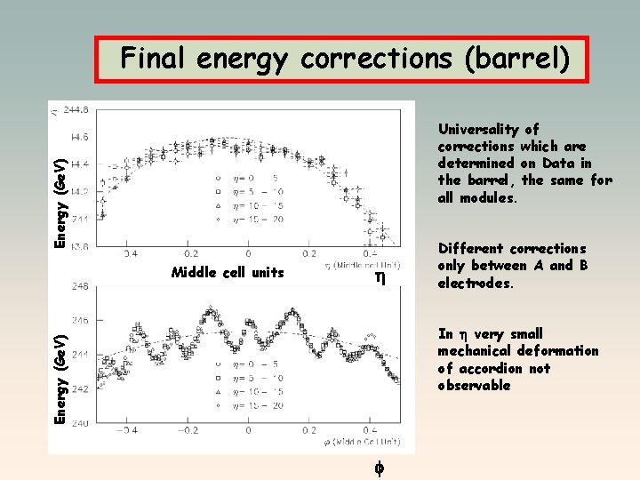 Final energy corrections (barrel) Energy (Ge. V) Universality of corrections which are determined on