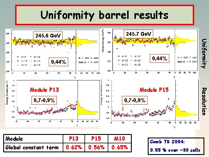 Uniformity barrel results 245. 7 Ge. V 245. 6 Ge. V Module P 15