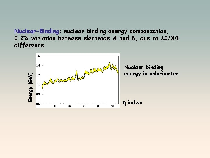 Energy (Ge. V) Nuclear-Binding: nuclear binding energy compensation, 0. 2% variation between electrode A