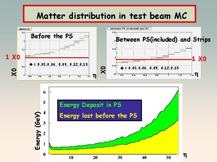 Matter distribution in test beam MC Before the PS Between PS(included) and Strips 1