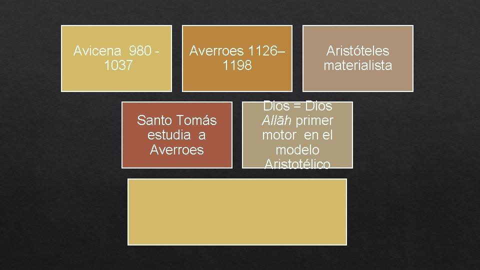 Avicena 980 1037 Averroes 1126– 1198 Santo Tomás estudia a Averroes Aristóteles materialista Dios