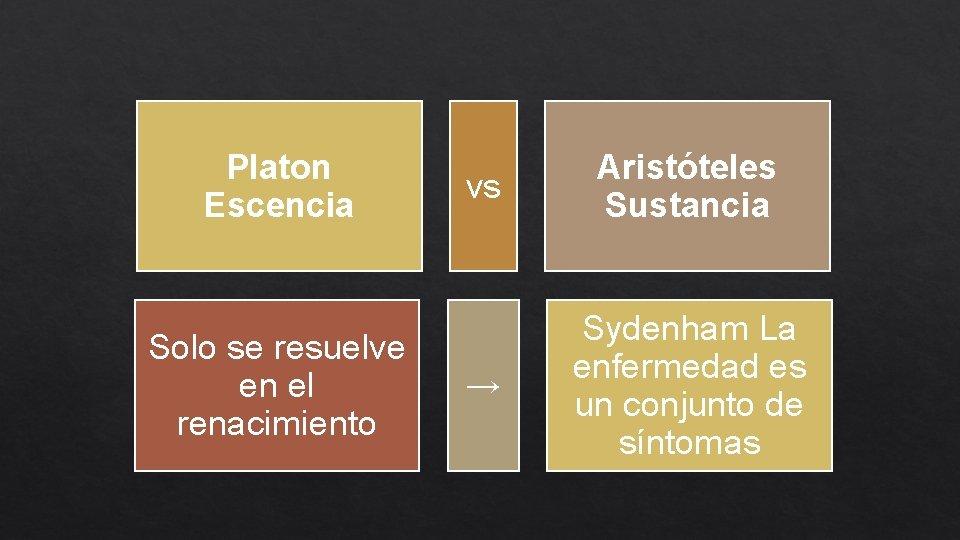 Platon Escencia Solo se resuelve en el renacimiento vs Aristóteles Sustancia → Sydenham La