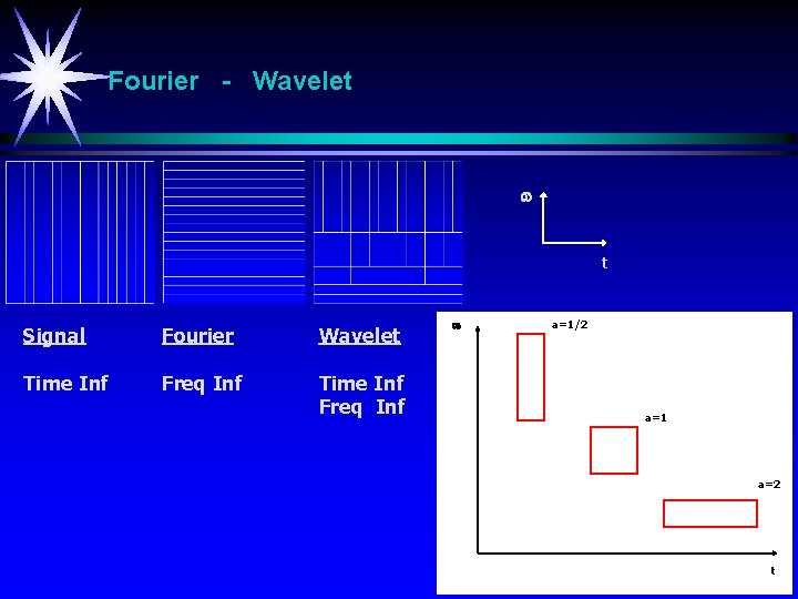 Fourier - Wavelet t Signal Fourier Wavelet Time Inf Freq Inf a=1/2 a=1 a=2