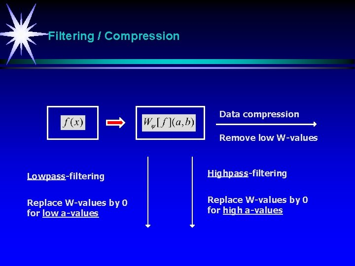 Filtering / Compression Data compression Remove low W-values Lowpass-filtering Highpass-filtering Replace W-values by 0