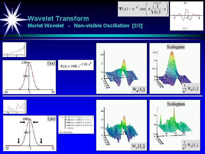 Wavelet Transform Morlet Wavelet - Non-visible Oscillation [2/2]