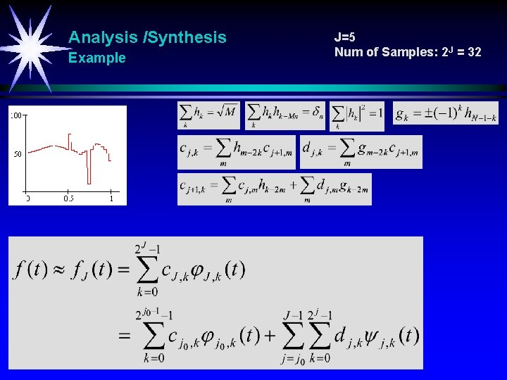 Analysis /Synthesis Example J=5 Num of Samples: 2 J = 32