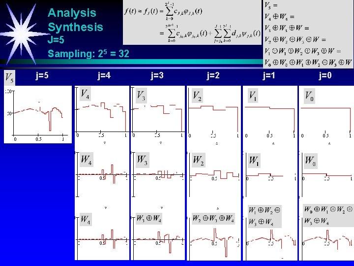 Analysis Synthesis J=5 Sampling: 25 = 32 j=5 j=4 j=3 j=2 j=1 j=0